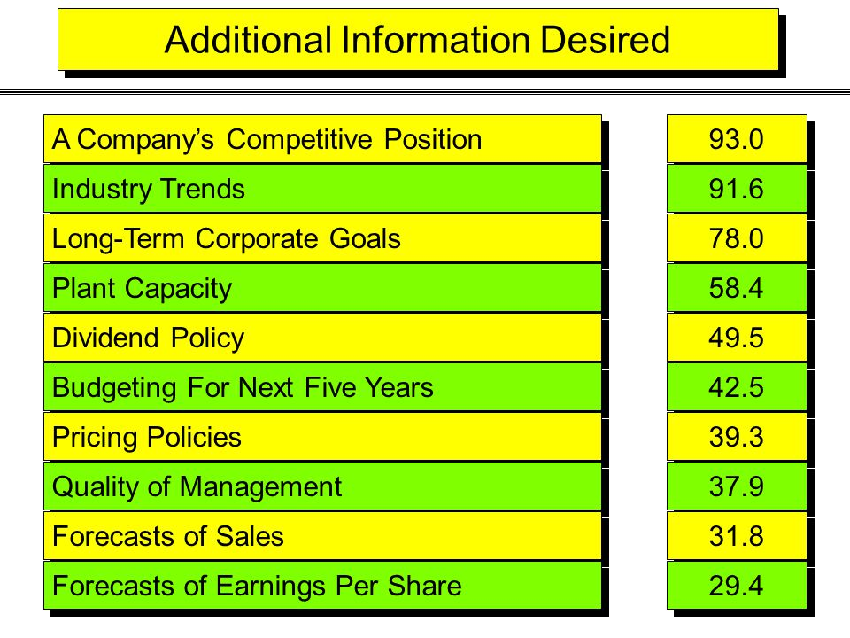 Additional Information Desired A Company's Competitive Position 93.0 Industry Trends 91.6 Long-Term Corporate Goals 78.0 Plant Capacity 58.4 Dividend Policy 49.5 Budgeting For Next Five Years 42.5 Pricing Policies 39.3 Quality of Management 37.9 Forecasts of Sales 31.8 Forecasts of Earnings Per Share 29.4
