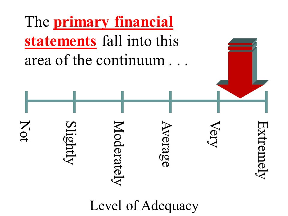 The primary financial statements fall into this area of the continuum...