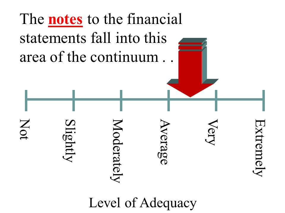 Individual financial statement line items and notes...