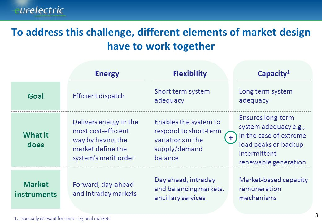 To address this challenge, different elements of market design have to work together EnergyFlexibilityCapacity 1 Efficient dispatch Short term system