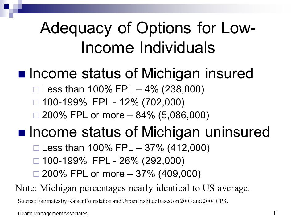 11 Health Management Associates Adequacy of Options for Low- Income Individuals Income status of Michigan insured  Less than 100% FPL – 4% (238,000)  100-199% FPL - 12% (702,000)  200% FPL or more – 84% (5,086,000) Income status of Michigan uninsured  Less than 100% FPL – 37% (412,000)  100-199% FPL - 26% (292,000)  200% FPL or more – 37% (409,000) Source: Estimates by Kaiser Foundation and Urban Institute based on 2003 and 2004 CPS.