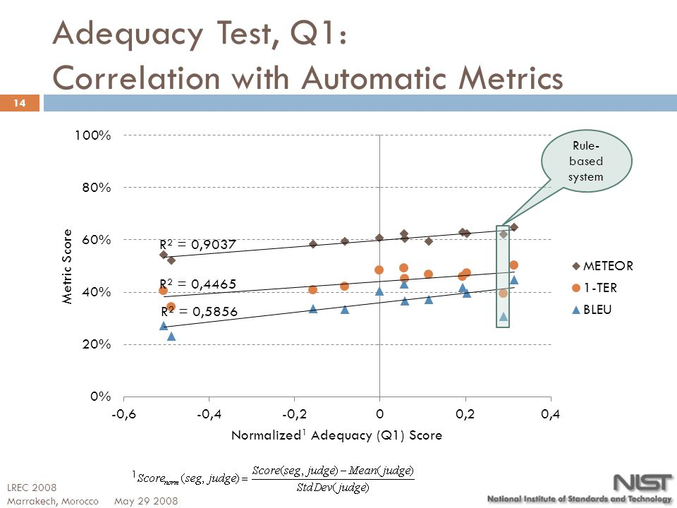 Adequacy Test, Q1: Correlation with Automatic Metrics 14 1 LREC 2008 Marrakech, Morocco May 29 2008 Rule- based system