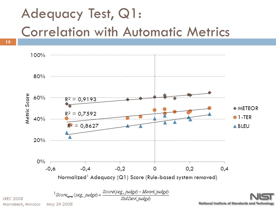 Adequacy Test, Q1: Correlation with Automatic Metrics 15 1 LREC 2008 Marrakech, Morocco May 29 2008