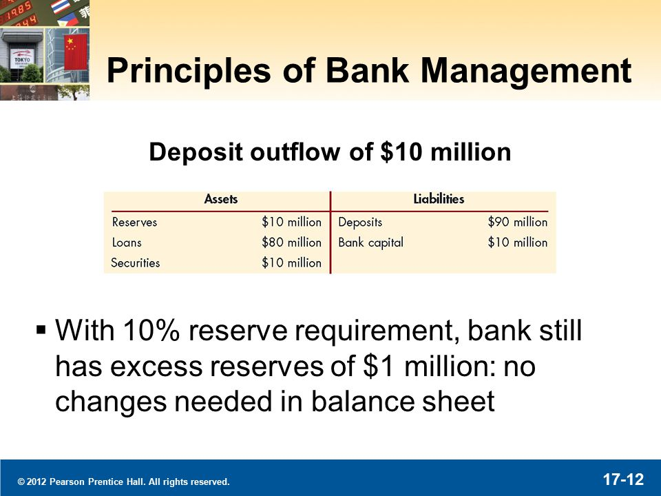 © 2012 Pearson Prentice Hall. All rights reserved. 17-12 Principles of Bank Management  With 10% reserve requirement, bank still has excess reserves