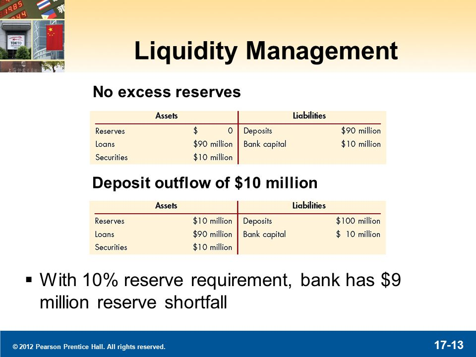 © 2012 Pearson Prentice Hall. All rights reserved. 17-13 Liquidity Management  With 10% reserve requirement, bank has $9 million reserve shortfall No