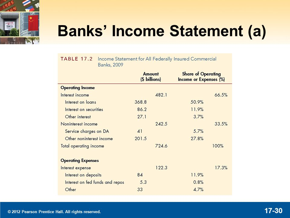 © 2012 Pearson Prentice Hall. All rights reserved. 17-30 Banks' Income Statement (a)