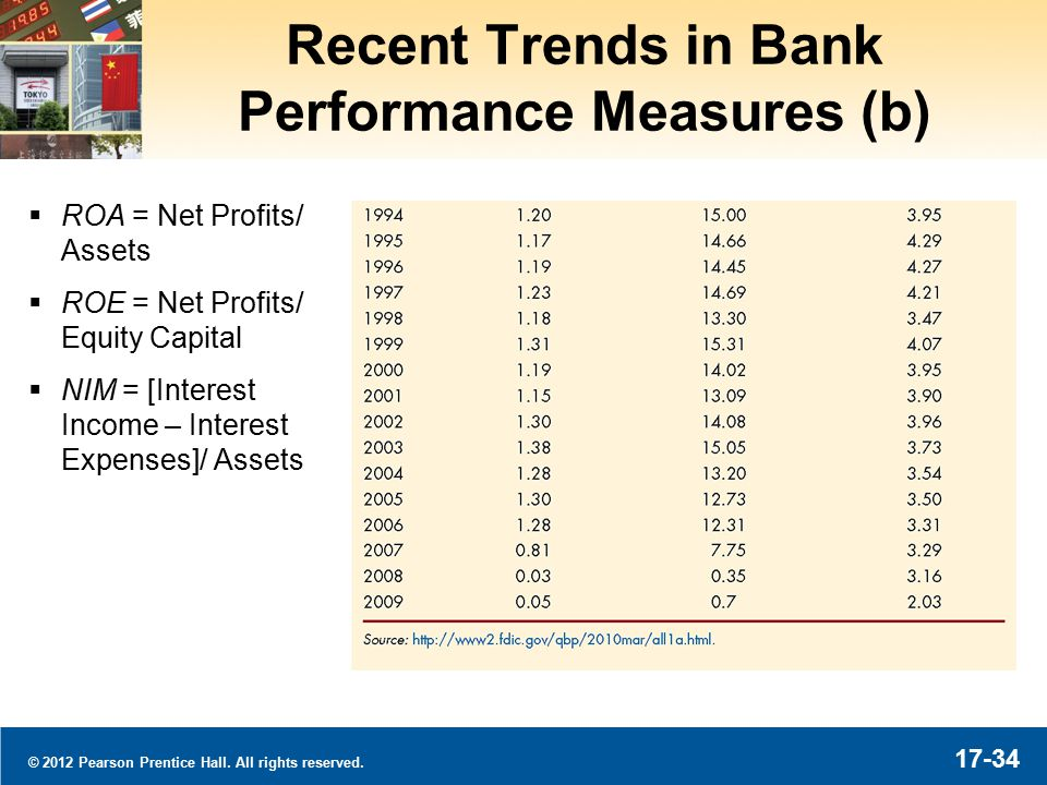 © 2012 Pearson Prentice Hall. All rights reserved. 17-34 Recent Trends in Bank Performance Measures (b)  ROA = Net Profits/ Assets  ROE = Net Profit