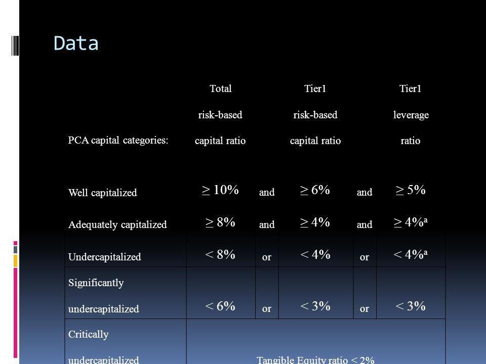 Data PCA capital categories: Total risk-based capital ratio Tier1 risk-based capital ratio Tier1 leverage ratio Well capitalized ≥ 10% and ≥ 6% and ≥ 5% Adequately capitalized ≥ 8% and ≥ 4% and ≥ 4% a Undercapitalized < 8% or < 4% or < 4% a Significantly undercapitalized < 6% or < 3% or < 3% Critically undercapitalizedTangible Equity ratio < 2%