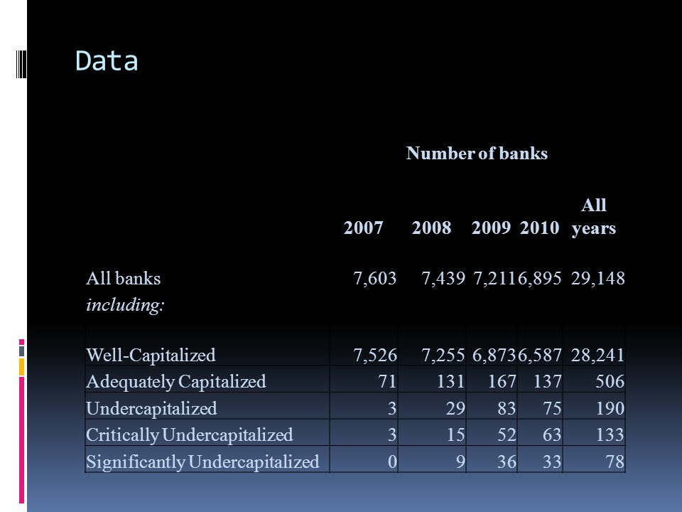 Data Number of banks 2007200820092010 All years All banks7,6037,4397,2116,89529,148 including: Well-Capitalized7,5267,2556,8736,58728,241 Adequately C