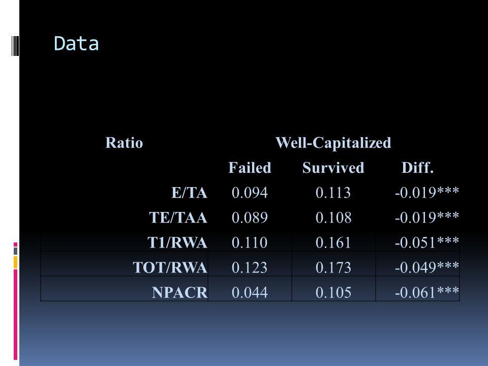 Data RatioWell-Capitalized FailedSurvivedDiff.