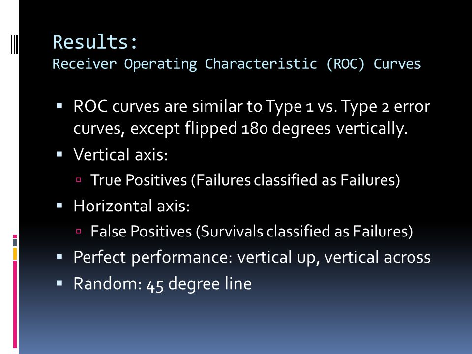 Results: Receiver Operating Characteristic (ROC) Curves  ROC curves are similar to Type 1 vs. Type 2 error curves, except flipped 180 degrees vertica