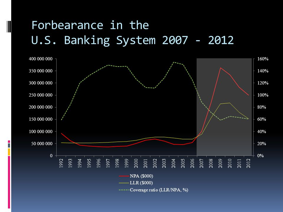Forbearance in the U.S. Banking System 2007 - 2012