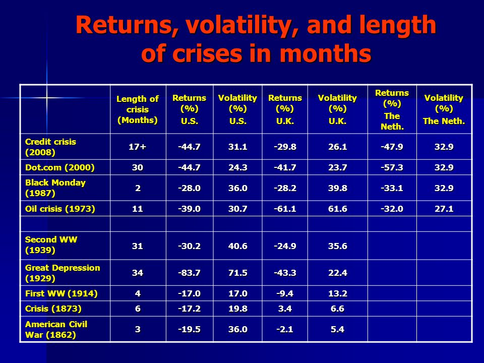 Returns, volatility, and length of crises in months Length of crisis (Months) Returns (%) U.S. Volatility (%) U.S. Returns (%) U.K. Volatility (%) U.K