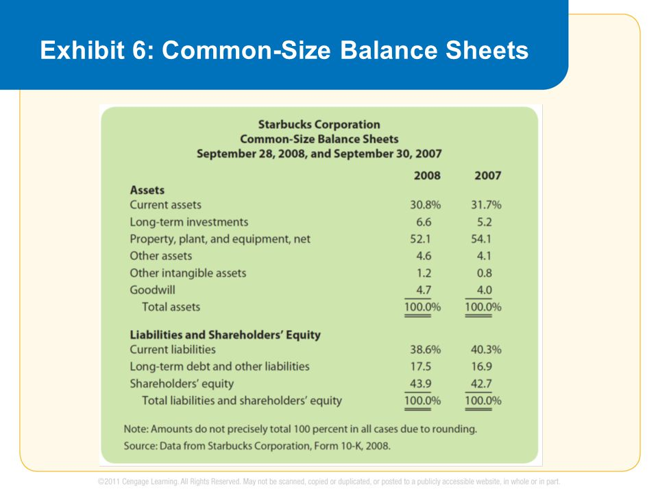 Exhibit 6: Common-Size Balance Sheets