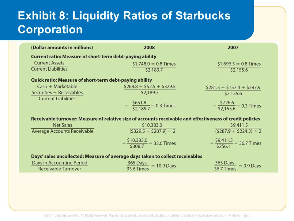 Exhibit 8: Liquidity Ratios of Starbucks Corporation