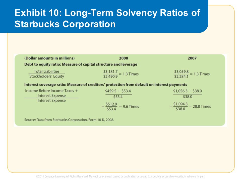 Exhibit 10: Long-Term Solvency Ratios of Starbucks Corporation