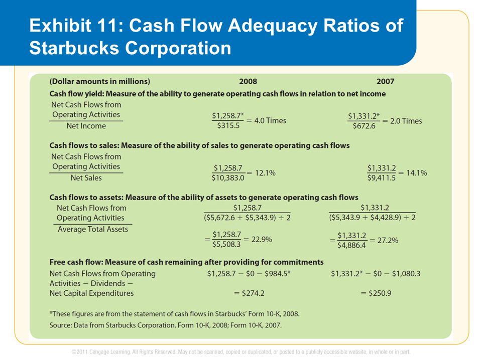 Exhibit 11: Cash Flow Adequacy Ratios of Starbucks Corporation