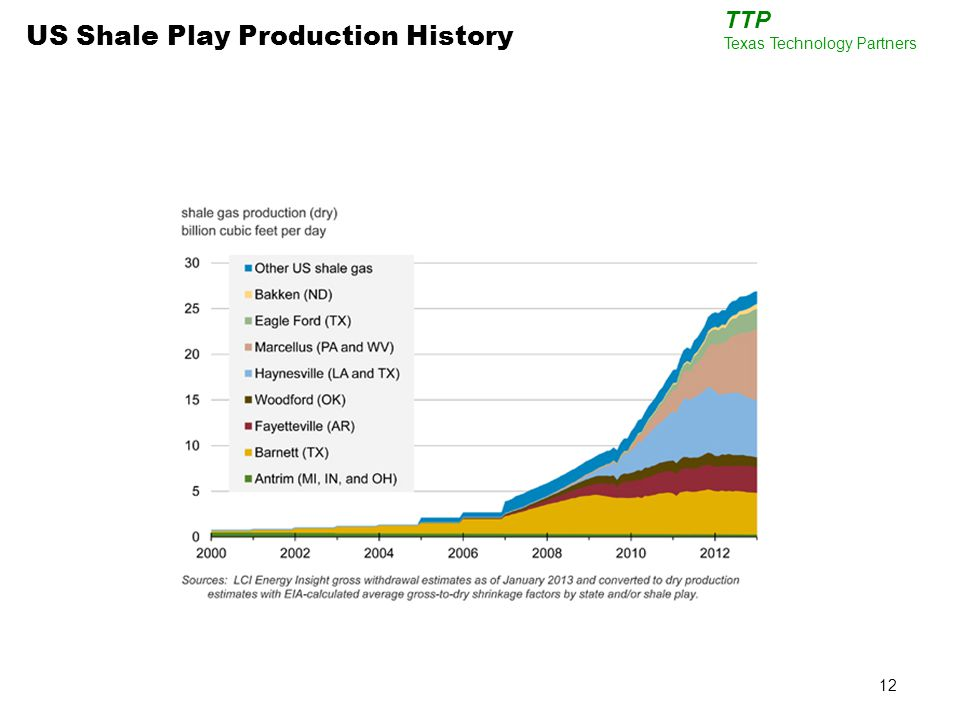 12 TTP Texas Technology Partners US Shale Play Production History