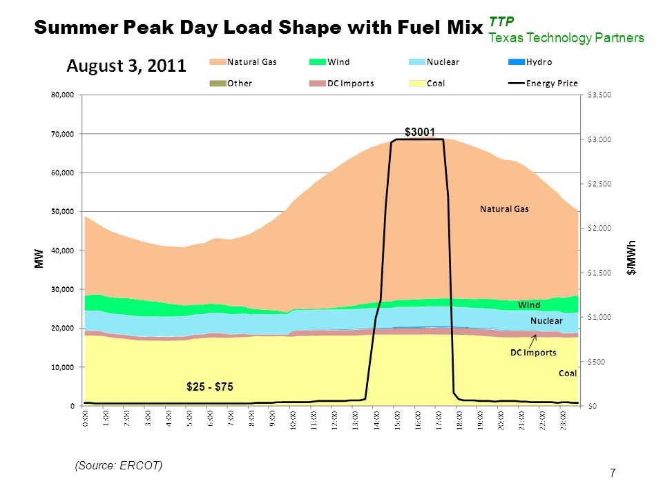 7 (Source: ERCOT) Summer Peak Day Load Shape with Fuel Mix MW $/MWh $25 - $75 $3001 TTP Texas Technology Partners