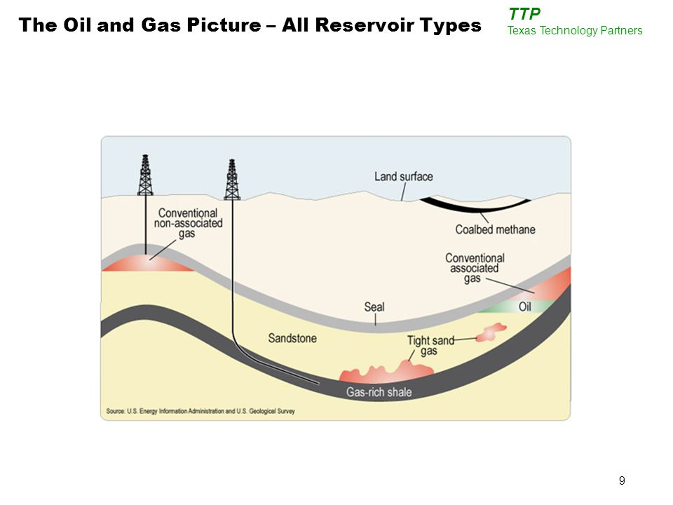 9 TTP Texas Technology Partners The Oil and Gas Picture – All Reservoir Types