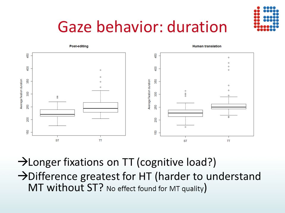Gaze behavior: duration  Longer fixations on TT (cognitive load?)  Difference greatest for HT (harder to understand MT without ST? No effect found f