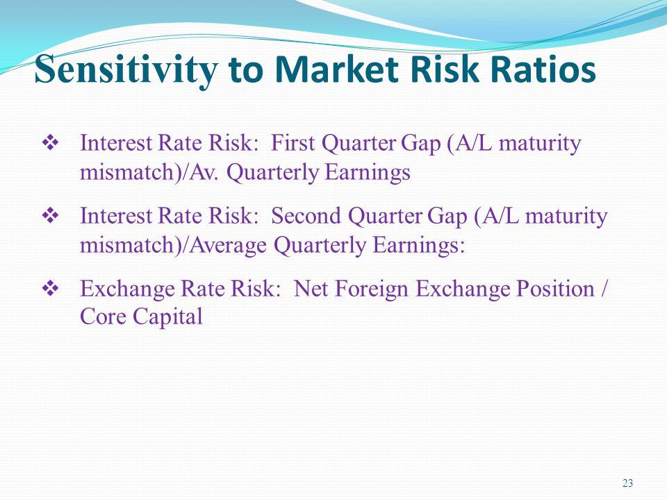 Sensitivity to Market Risk Ratios  Interest Rate Risk: First Quarter Gap (A/L maturity mismatch)/Av.