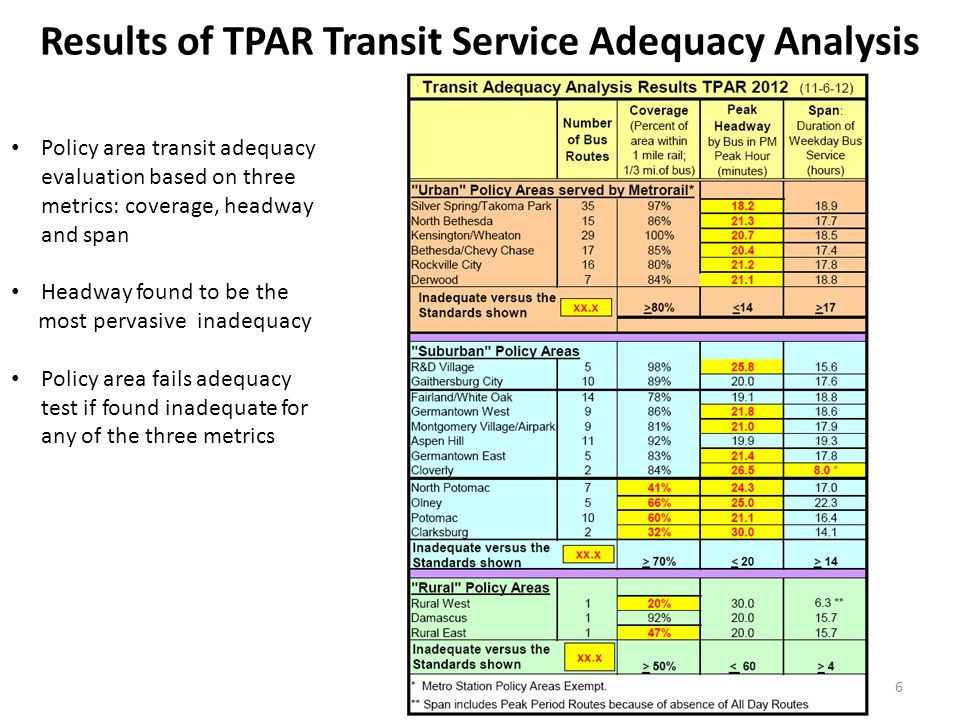 Results of TPAR Transit Service Adequacy Analysis Policy area transit adequacy evaluation based on three metrics: coverage, headway and span Headway found to be the most pervasive inadequacy Policy area fails adequacy test if found inadequate for any of the three metrics 6
