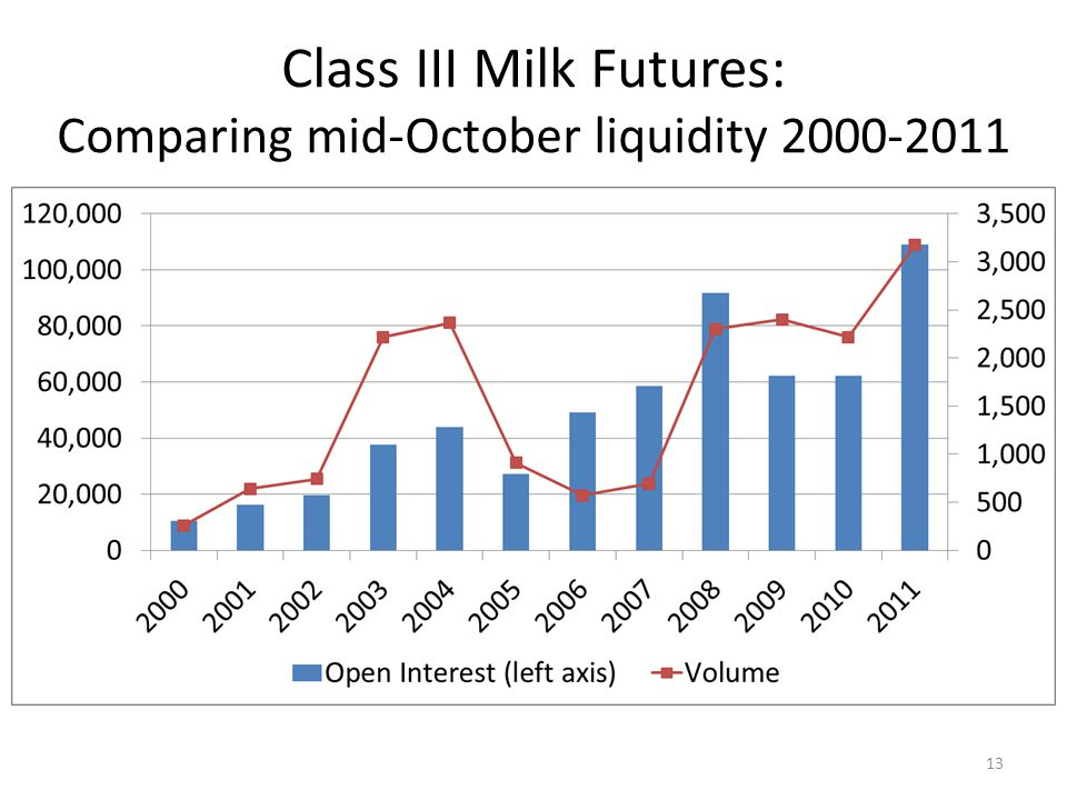 Class III Milk Futures: Comparing mid-October liquidity 2000-2011 13
