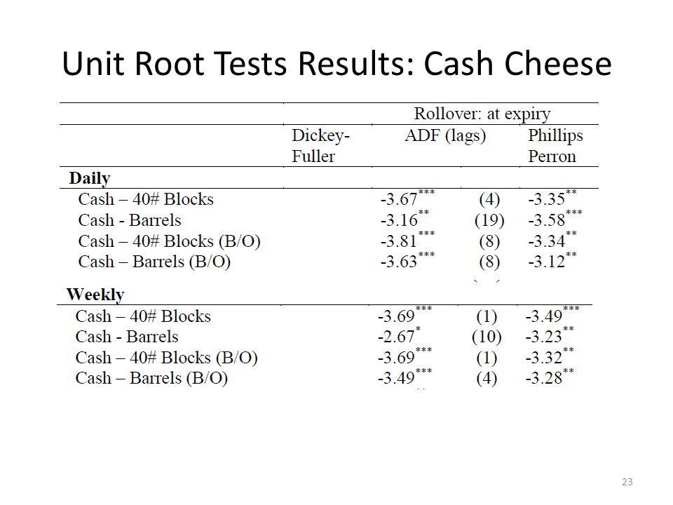 Unit Root Tests Results: Cash Cheese 23