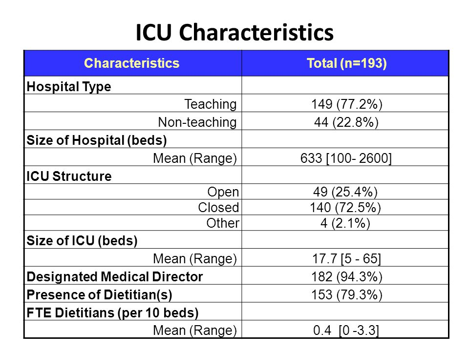 ICU Characteristics CharacteristicsTotal (n=193) Hospital Type Teaching149 (77.2%) Non-teaching44 (22.8%) Size of Hospital (beds) Mean (Range)633 [100- 2600] ICU Structure Open 49 (25.4%) Closed 140 (72.5%) Other 4 (2.1%) Size of ICU (beds) Mean (Range)17.7 [5 - 65] Designated Medical Director182 (94.3%) Presence of Dietitian(s)153 (79.3%) FTE Dietitians (per 10 beds) Mean (Range)0.4 [0 -3.3]