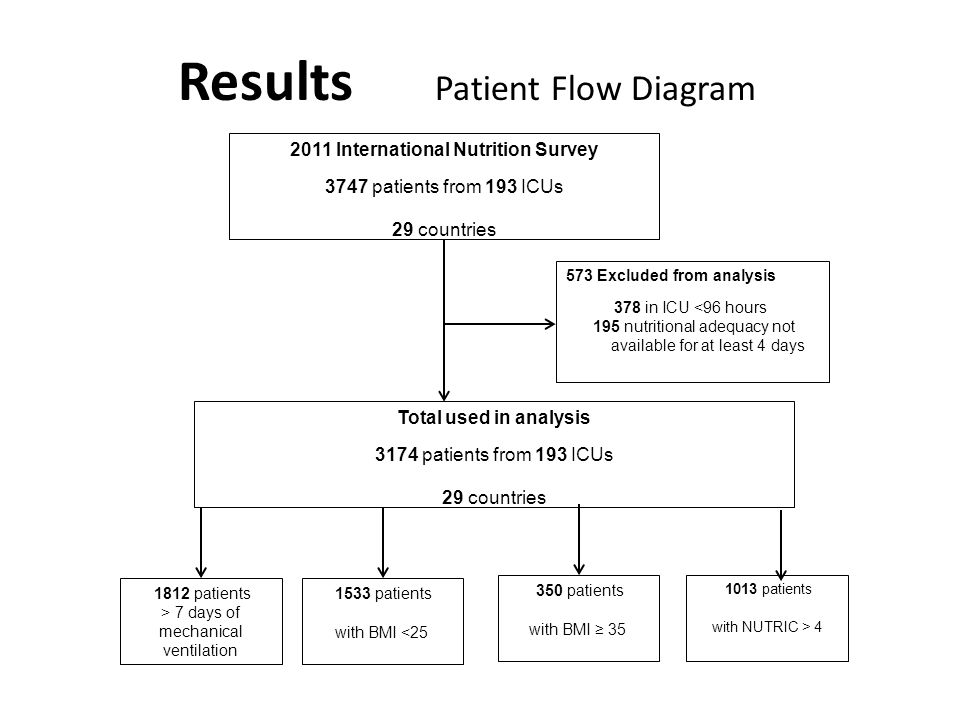 Total used in analysis 3174 patients from 193 ICUs 29 countries 2011 International Nutrition Survey 3747 patients from 193 ICUs 29 countries 573 Excluded from analysis 378 in ICU <96 hours 195 nutritional adequacy not available for at least 4 days 1812 patients > 7 days of mechanical ventilation 350 patients with BMI ≥ 35 1533 patients with BMI <25 1013 patients with NUTRIC > 4 Results Patient Flow Diagram