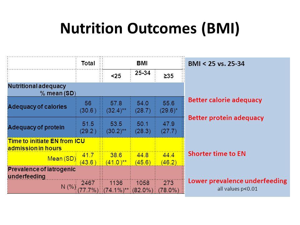 BMI ≥ 35 vs.