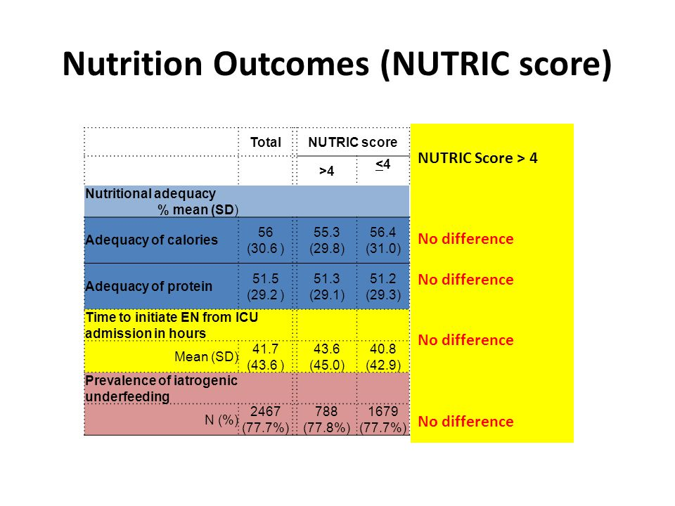 Nutrition Outcomes (NUTRIC score) TotalNUTRIC score >4 <4<4 Nutritional adequacy % mean (SD) Adequacy of calories 56 (30.6 ) 55.3 (29.8) 56.4 (31.0) Adequacy of protein 51.5 (29.2 ) 51.3 (29.1) 51.2 (29.3) Time to initiate EN from ICU admission in hours Mean (SD) 41.7 (43.6 ) 43.6 (45.0) 40.8 (42.9) Prevalence of iatrogenic underfeeding N (%) 2467 (77.7%) 788 (77.8%) 1679 (77.7%) NUTRIC Score > 4 No difference