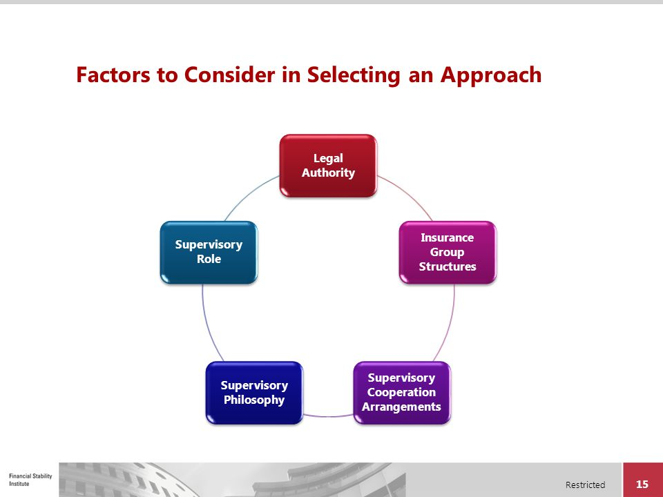 Restricted 15 Factors to Consider in Selecting an Approach Legal Authority Insurance Group Structures Supervisory Cooperation Arrangements Supervisory