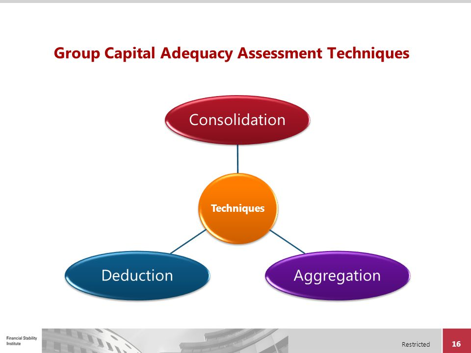Restricted 16 Group Capital Adequacy Assessment Techniques Techniques ConsolidationAggregationDeduction