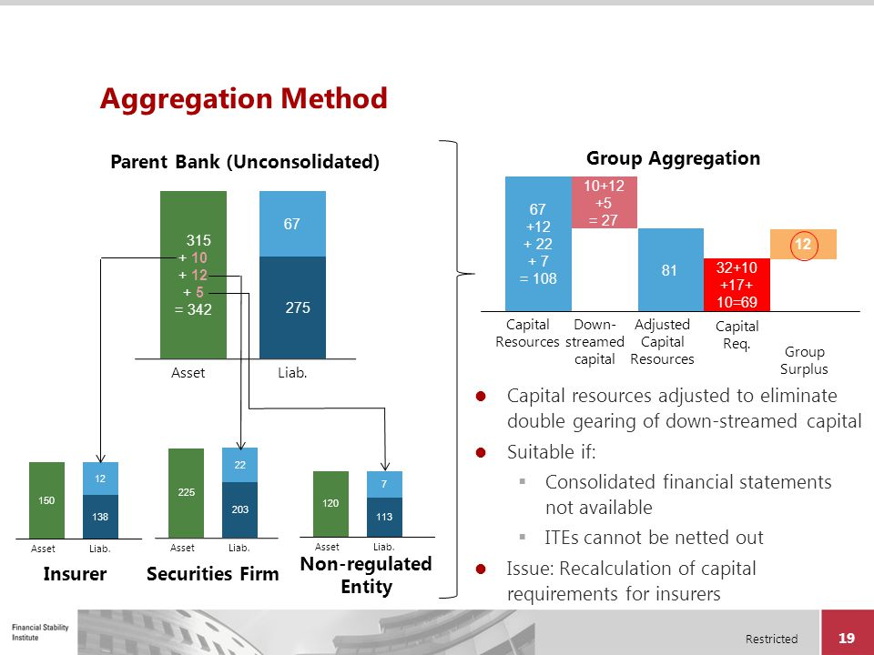 Restricted 19 Aggregation Method Capital resources adjusted to eliminate double gearing of down-streamed capital Suitable if:  Consolidated financial