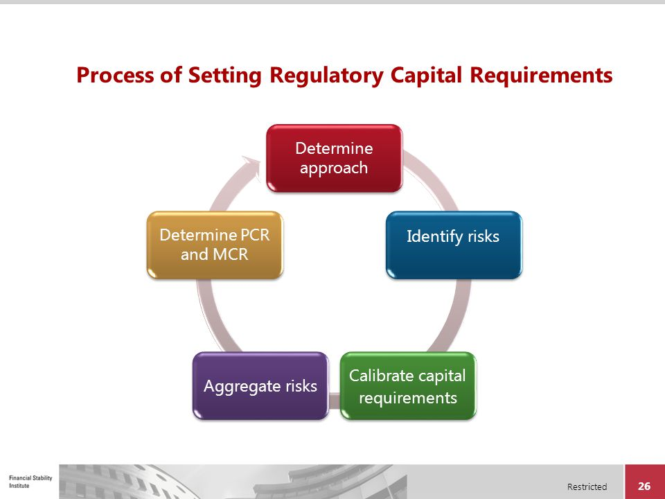 Restricted 26 Process of Setting Regulatory Capital Requirements Determine approach Identify risks Calibrate capital requirements Aggregate risks Dete