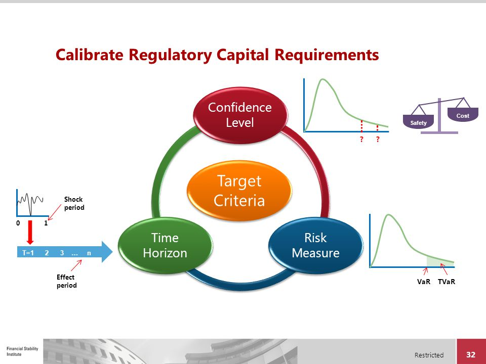 Restricted 32 Calibrate Regulatory Capital Requirements Target Criteria Confidence Level Risk Measure Time Horizon VaRTVaR ?? T=1 2 3 … n Shock period