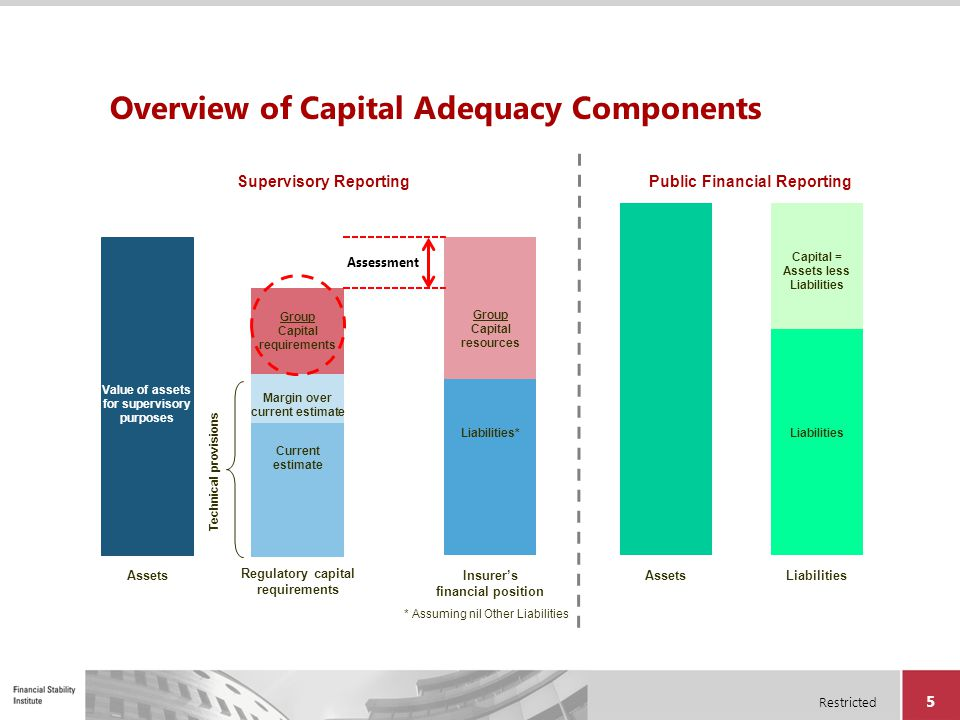 Restricted 26 Process of Setting Regulatory Capital Requirements Determine approach Identify risks Calibrate capital requirements Aggregate risks Determine PCR and MCR