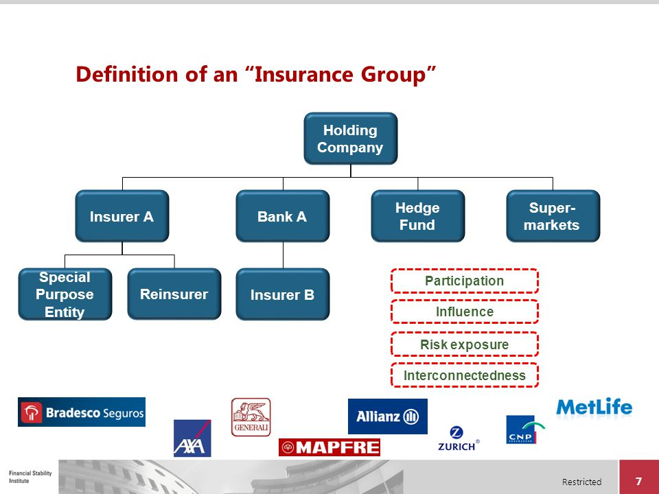 "Restricted 7 Definition of an ""Insurance Group"" Holding Company Insurer ABank A Hedge Fund Super- markets Special Purpose Entity Reinsurer Insurer B P"