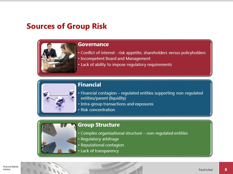 Restricted 39 Agenda Overview of group capital adequacy Approaches to group capital adequacy assessment Components of group capital requirements Considerations for group capital resources