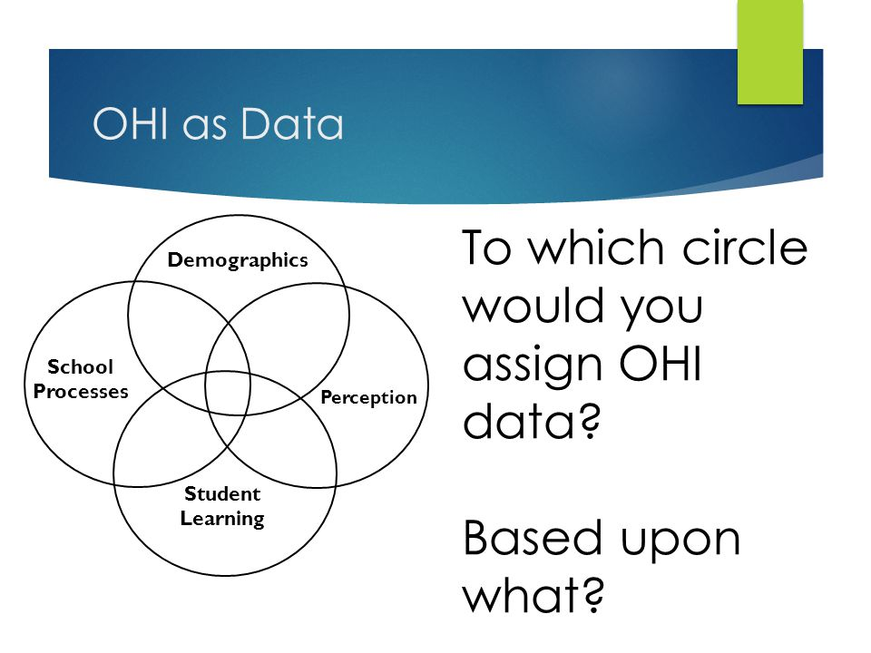 To which circle would you assign OHI data? Based upon what? Demographics Perception Student Learning School Processes OHI as Data