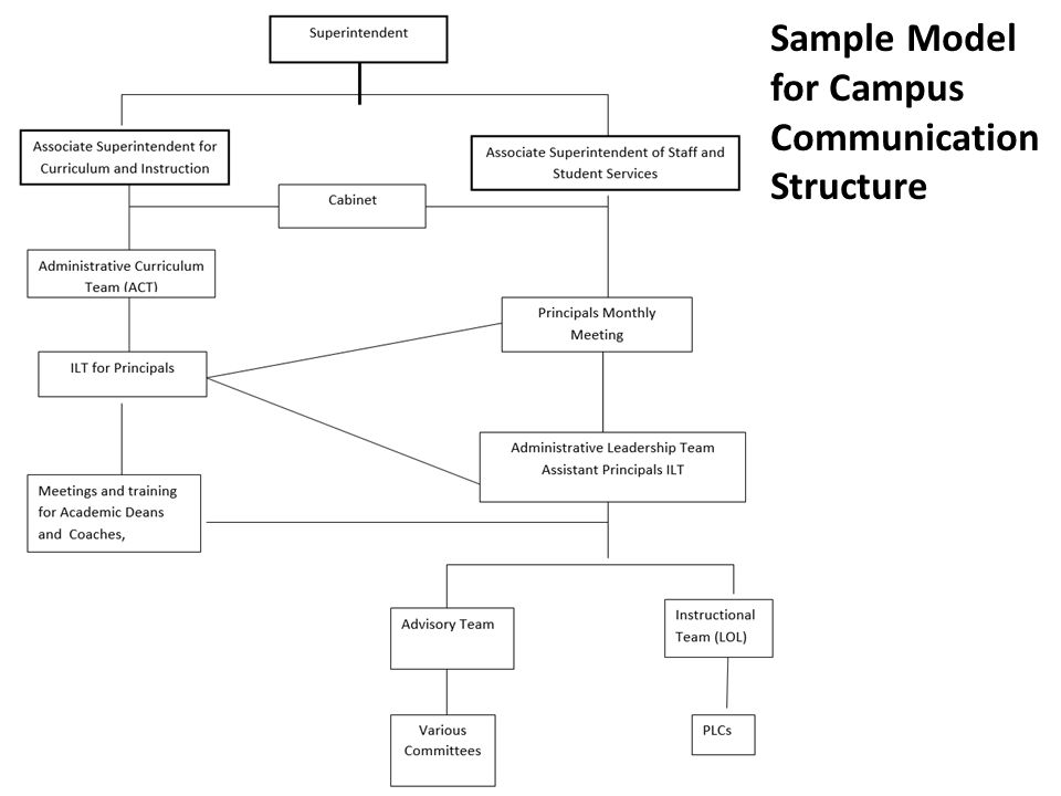 Communication: HOW Groups Sample Model for Campus Communication Structure