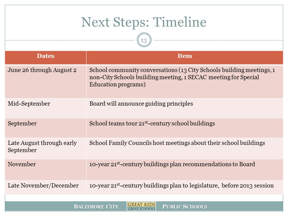 B ALTIMORE C ITY P UBLIC S CHOOLS Next Steps: Timeline DatesItem June 26 through August 2School community conversations (13 City Schools building meetings, 1 non-City Schools building meeting, 1 SECAC meeting for Special Education programs) Mid-SeptemberBoard will announce guiding principles SeptemberSchool teams tour 21 st -century school buildings Late August through early September School Family Councils host meetings about their school buildings November10-year 21 st -century buildings plan recommendations to Board Late November/December10-year 21 st -century buildings plan to legislature, before 2013 session 13