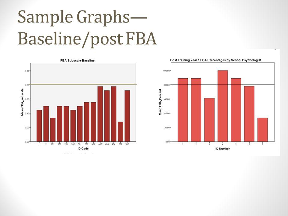 Sample Graphs— Baseline/post FBA