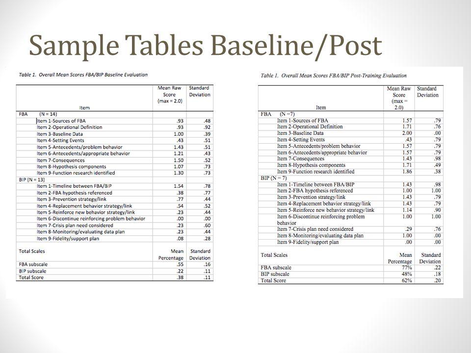 Sample Tables Baseline/Post