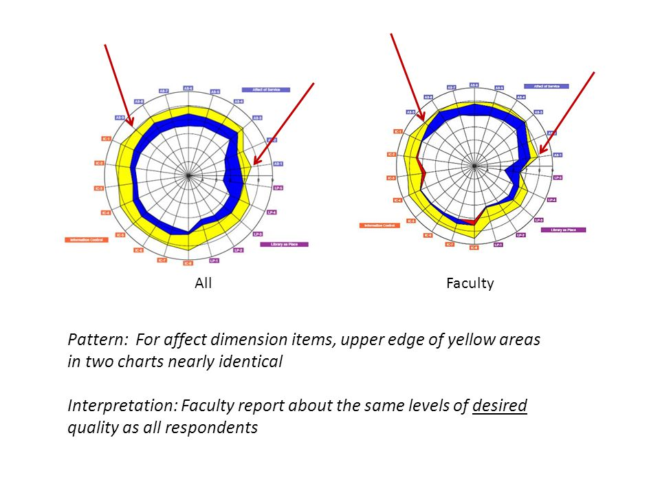 AllFaculty Pattern: For affect dimension items, upper edge of yellow areas in two charts nearly identical Interpretation: Faculty report about the same levels of desired quality as all respondents