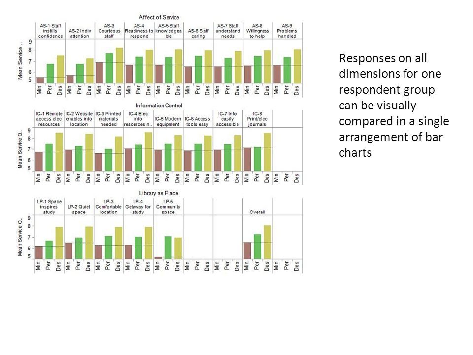 Responses on all dimensions for one respondent group can be visually compared in a single arrangement of bar charts