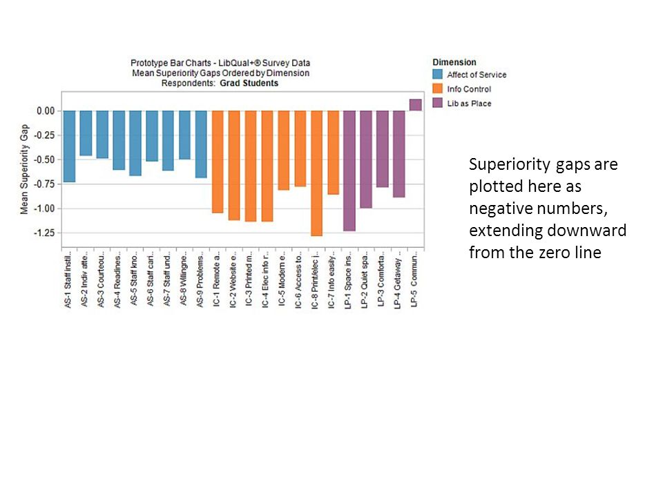 Superiority gaps are plotted here as negative numbers, extending downward from the zero line
