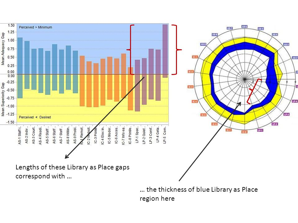 Lengths of these Library as Place gaps correspond with … … the thickness of blue Library as Place region here
